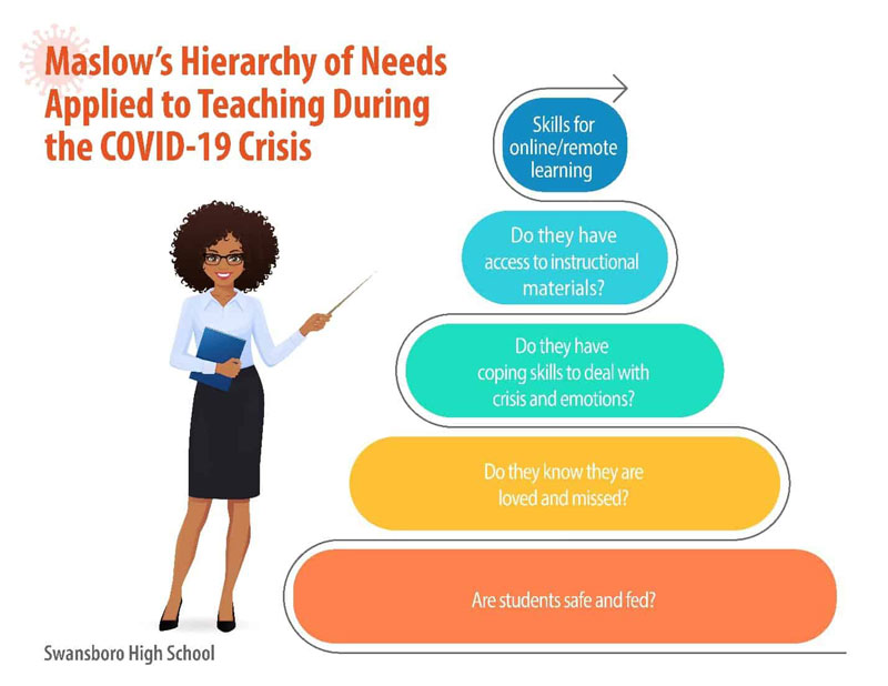 Maslow's Hierarchy of Needs Applied to Teaching During the COVID-19 Crisis